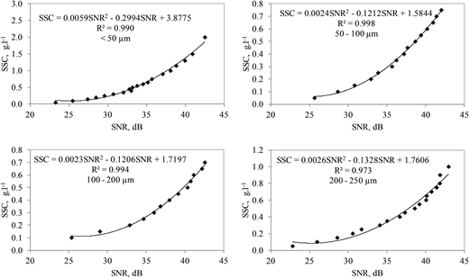 The relationship between sediment concentration and SNR.