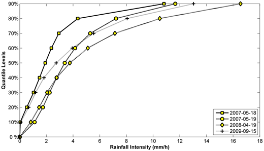 Quantiles of the distribution of the rain rate values for the four studied rainstorm events.