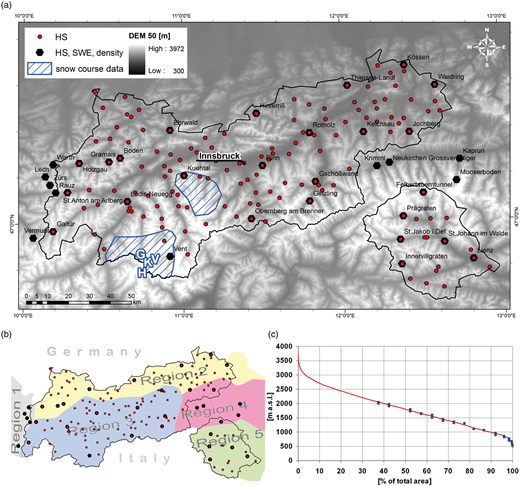 Tyrolean snow measurement sites: (a) different regions account for different snow climate zones; (b) the snow course data were obtained within the two hatched areas, letters account for the glaciers Hintereisferner (H), Kesselwandferner (K), Gepatschferner (G) and Vernagtferner (V); (c) the elevation distribution of the stations regularly providing SWE and ρ (squares) is indicated in the hypsometric curve of Tyrol.