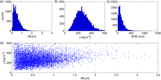 Tyrolean station data: histograms of (a) snow depth (HS), (b) bulk density (ρ) and (c) SWE; (d) scatter plot of ρ against HS.
