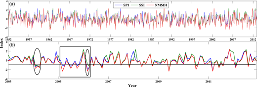 The comparison between 1-month NMSDI, 1-month SPI, and 1-month SSI values covering 1952–2012 (a) and 2003–2012 (b) in the sub-basin 26; the solid black line (–0.8) denotes the threshold of moderate drought.