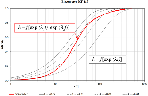 Experimentally recorded bi-exponential water level rise in a piezometer (bold line) and attempts to fit theoretical exponential curves (thin lines) to the field data (logarithmic time scale, only the rise of the water table is shown).
