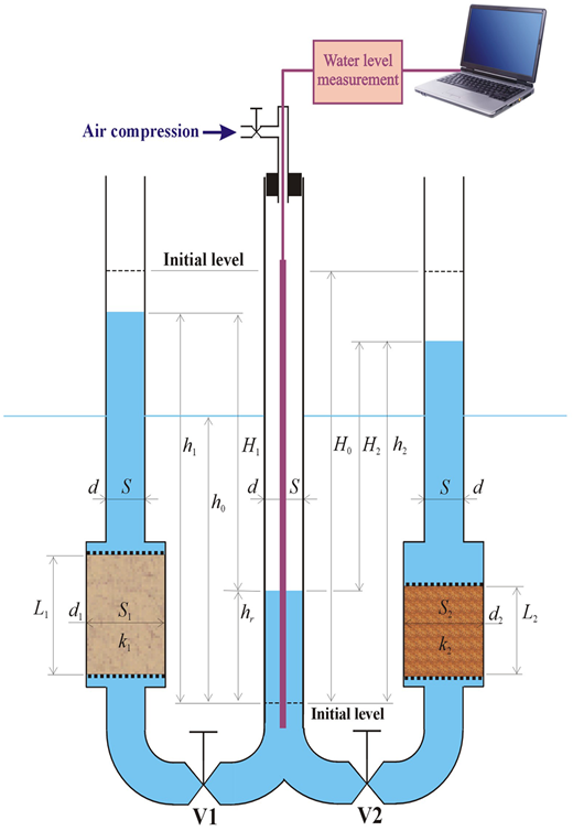 The W-tube system used in the permeability tests.