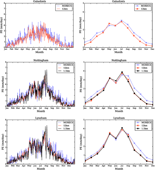 Comparison of daily and monthly MORECS PE and ERA-driven RCM PE for 1990, for three MORECS sites.
