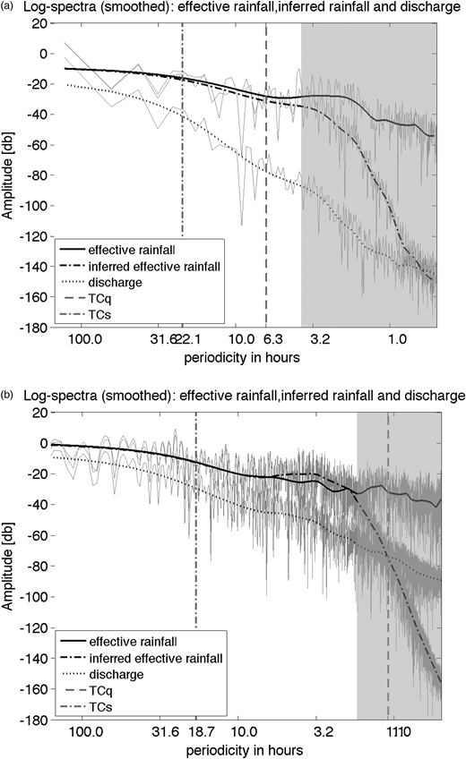 Periodograms for (a) Blind Beck and (b) Baru showing the frequency structure of the effective rain, inferred effective rain and streamflow sequences. The grey area shows frequencies beyond the 6 dB difference between smoothed ER and IER spectral point. Both catchments show a similarity in the frequency spectra of effective and IER within the catchment system. The IER spectrum is very close to that of the actual effective rainfall within a wide range of frequencies mostly covering those corresponding to the catchments' time constants. There is also a strong low-pass filtering effect cutting off high frequencies with low amplitudes instead of boosting this high frequency noise.