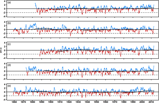SPI-12 series for sites A–E for the entire length of rainfall record, dashed line indicates extreme drought.