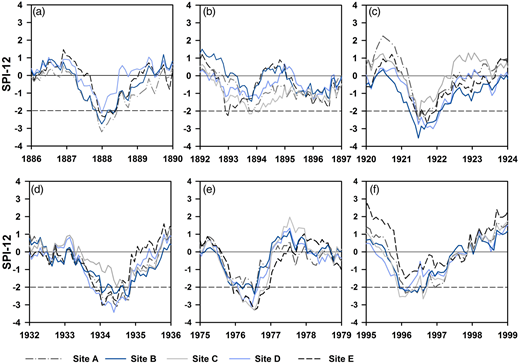 SPI-12 series sites A–E for drought periods (a) 1887–1889, (b) 1892–1897, (c) 1921–1923, (d) 1933–1935, (e) 1975–1977, (f) 1995–1997, dashed line indicates extreme drought.