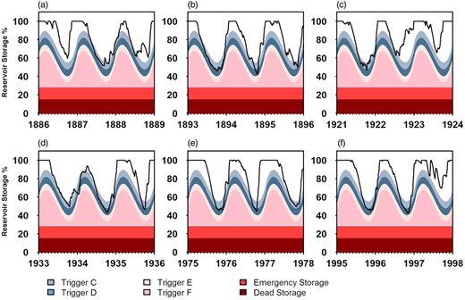 Simulated reservoir levels and drought trigger curves for characterised drought periods (a) 1887–1889, (b) 1893–1897, (c) 1921–1923, (d) 1933–1935, (e) 1975–1977, (f) 1995–1997.