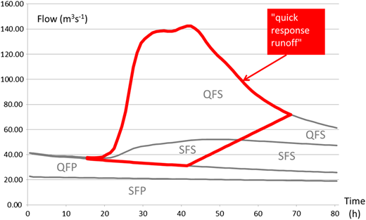 The FSR separation technique applied to an observed storm hydrograph.