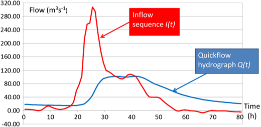 The inflow sequence I(t) obtained from applying the RIS formula to a typical quickflow hydrograph Q(t).