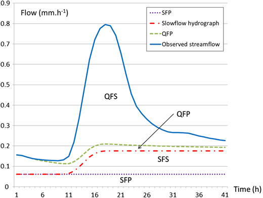 A practical case study: estimation of the four subcomponents for event No. 18 from observed streamflow data for catchment No. 61001.