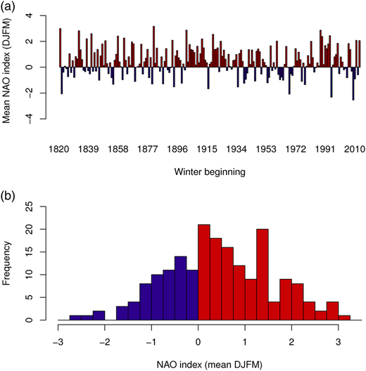Mean DJFM NAO index shown: (a) through time and (b) as a histogram.