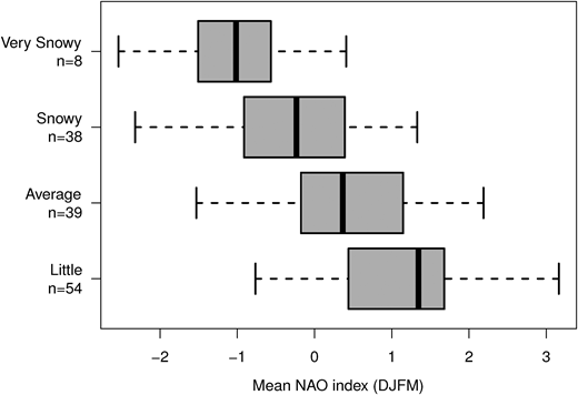 Boxplots (median, upper and lower quartiles and range) showing winter NAO index grouped by Bonacina snowiness categories.
