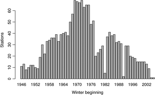 Number of SSGB stations each year recording all 6 months between November and April.