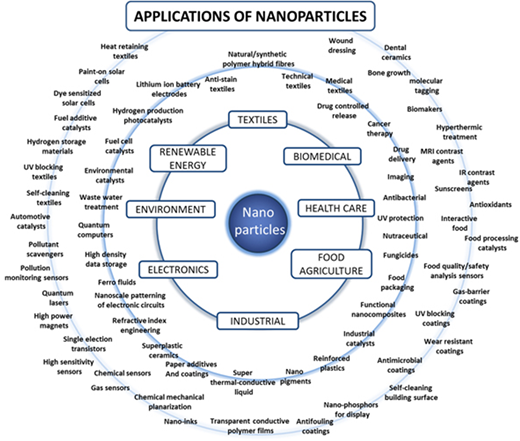 Schematic of some of the main areas of application of nanotechnologies and NMs (note: nanoparticles are NMs with all three dimensions in the nanoscale (1–100 nm)). Some applications result in the NMs being embedded in a solid matrix (e.g., electronics) while others utilize free particles (e.g., food and health care products) which have a higher risk of release into the environment and the potential for higher exposure. From Tsuzuki (2009).