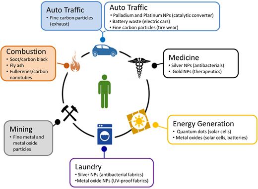 Examples of major sources of NM release into the environment from nano-enabled products, as well as from anthropogenic activities (shaded boxes) such as mining and combustion, which also produce nanoscale particles. The term engineered NMs is used to distinguish those intentionally produced for specific applications or to exploit specific functions. In the case of Auto Traffic, anthropogenic particles are produced as a result of combustion to run the car, while intentionally added NMs (e.g., palladium catalysts, CNTs in tyres) can also be released during use. Release from consumer applications is typically into wastewater streams, while from energy generation, automobiles, paints, agricultural use, etc. is typically into surface water and from there into the ground, into freshwater bodies, or into wastewater treatment.