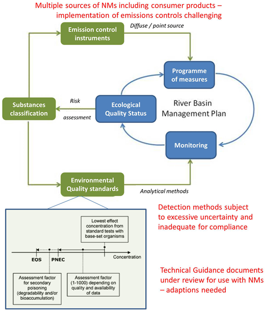 The principle for setting EQS for surface water, based on predicted no-effect concentrations and using assessment factors from results of standardized ecotoxicity tests with fish, crustaceans and algae. The placement of an EQS in the overall implementation of the WFD is also shown, along with the challenges related to NMs from the monitoring perspective (limits of detection too high for environmentally realistic concentrations) and the emissions control instruments' perspective (lack of validated approaches and challenges to implement regulatory instruments) that would prevent NMs from being classified as a priority substance at present.