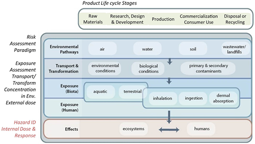 A typical product value chain from raw materials, through production, product use and disposal, mapped to the risk assessment framework paradigm, showing the interplay between human and environmental toxicities.