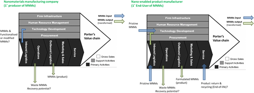 Using Porter's value chain model, and giving examples of NM producers (left side) and a user of NMs who formulates NMs into another product or process (right side), we demonstrate where and how benign-by-design principles can be utilized to add value and ensure environmentally safe implementation of technologies. Further along the value chain, industry can also assess whether there is scope to build recyclability of NMs into their processes, which could even be considered as a partnership with local wastewater treatment plants for example, and/or include options for product manufacturers via product return schemes (such as operate very effectively for electronic products).