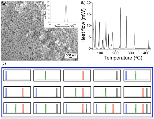 Concept of the NM-based bar code utilizing melting points of NMs: (a) transmission electron microscopy (TEM) image and differential scanning calorimetry (DSC) (inset) profile of silica encapsulated indium-tin nanoparticles; (b) DSC of 12 types of nanoparticles collected from DNT debris; (c) a library of bar codes formed by four types of phase change nanoparticles (indium, tin, bismuth and indium-tin-bismuth eutectic alloy). From Duong et al. (2014).