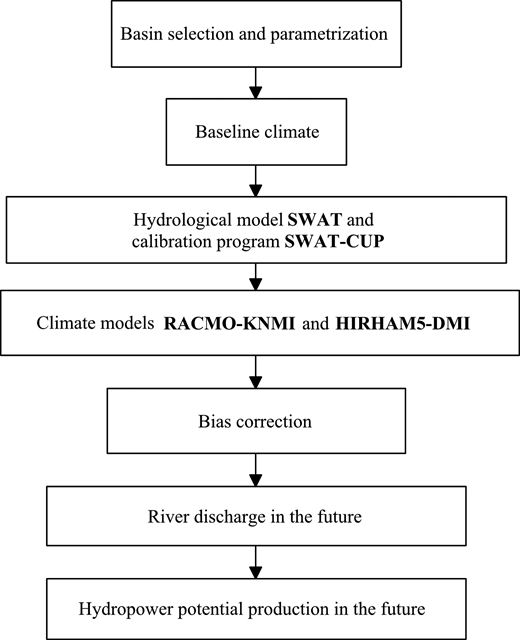 Conceptual framework of the study to model future changes in the North-Estonian hydropower production.