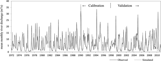 Observed and simulated mean monthly discharge in Keila River for the calibration (1972–1997) and validation (1998–2010) period.