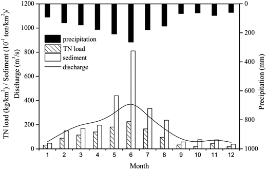 Comparison of the monthly TN load with the monthly discharge and sediment from 2001 to 2010 in the study catchment.