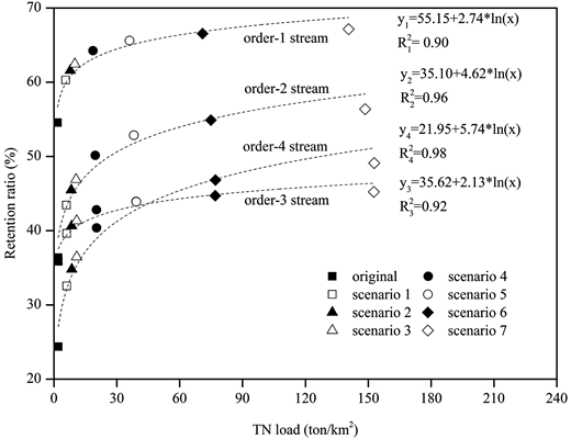Changes of retention ratios with TN load in streams of the different orders under different scenarios.