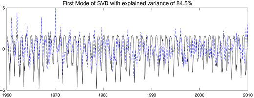 Time series of predictor (monthly precipitation time series in black line) and predictand (monthly climate indices time series in dashed line) for the first mode of SVD.