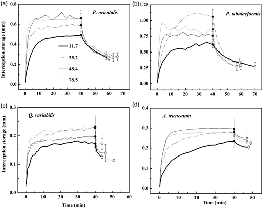 Time series of mean crown interception storage for P. orientalis (a), P. tabulaeformis (b), Q. variabilis (c), and A. truncatum (d) at four rainfall intensities. Closed symbols indicate Cmax and open symbols indicate Cmin. Error bars indicate STD. The Cmax and Cmin data are presented as mm per crown projected area (m2), the same expressions are shown in Figure 3–7.