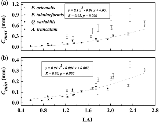 Mean Cmax (a) and Cmin (b) regardless of rainfall intensities in relation to leaf area index (LAI) for all the examined trees. The data included the entire crown, and remaining crowns after first and second defoliation, N = 24. Cross (×) symbols indicate P. orientalis, cross (+) symbols indicate tabulaeformis, closed circles indicate Q. variabilis, closed stars indicate A. truncatum. Error bars indicate STD.