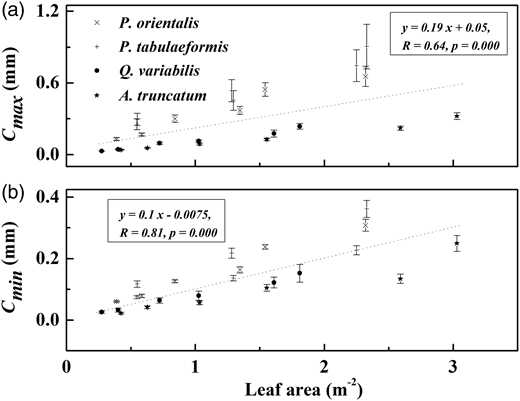 Mean Cmax (a) and Cmin (b) regardless of rainfall intensities in relation to leaf area (LA) for all the examined trees. The data included the entire crown, and remaining crowns after first and second defoliation, N = 24. Cross (×) symbols indicate P. orientalis, cross (+) symbols indicate tabulaeformis, closed circles indicate Q. variabilis, closed stars indicate A. truncatum. Error bars indicate STD.