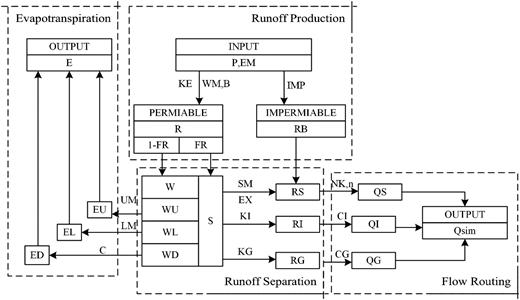 Flowchart of the XAJ model.