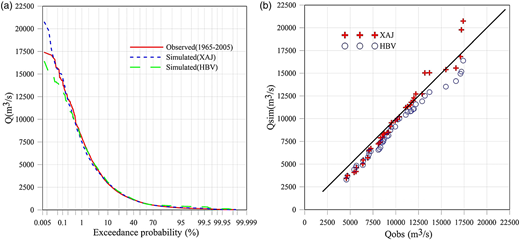 (a) Daily flow duration curve for observed, XAJ model simulated and HBV model simulated runoff series of the upper Xiangjiang River at Hengyang runoff station. The abscissa is in probability scale to clearly demonstrate floods with lower exceedance probability. (b) The deviation of simulated annual maximum flood peaks to the observed ones. Points over the solid line indicate overestimation and vice versa.