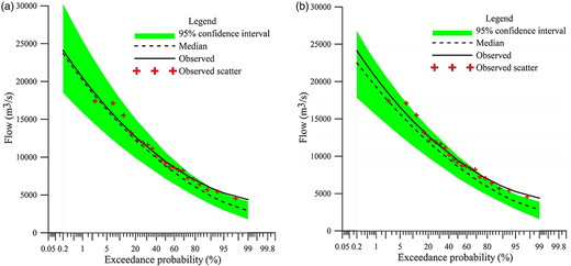 The 95% confidence interval of frequency curve derived from runoff simulations (1965 to 2005). (a) Simulations of the XAJ model; (b) simulations of the HBV model.