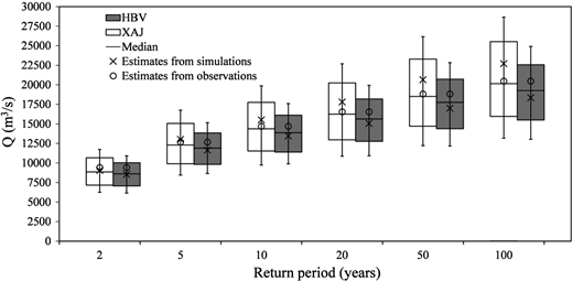 Boxplots of 95% confidence intervals of different return periods. Cross shows the design flood estimates derived from the model simulations using the whole data (1965–2005) to do model calibration without GLUE approach.
