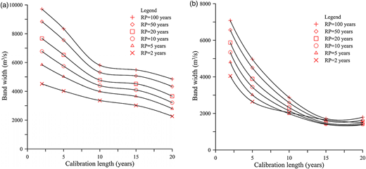 Variation of design flood band width with model calibration length. (a) XAJ model, (b) HBV model. Band width = maximum estimation–minimum estimation of design flood with a certain return period (RP).