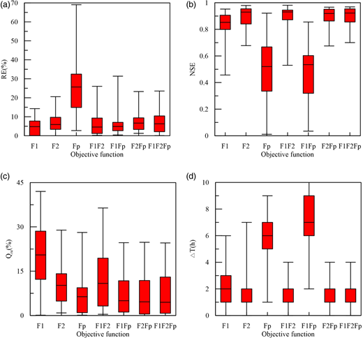 Box plots of different evaluation indexes of 30 simulated flood event processes with different objective functions: (a) relative error of water volume; (b) Nash-Sutcliffe coefficient; (c) relative error of peak flow; (d) time lag of peak flow.