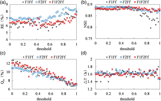 Evaluation index values for different multi-objective functions under different threshold of the peak flow, the evaluation index are: (a) relative error of water volume; (b) Nash-Sutcliffe coefficient; (c) relative error of peak flow; and (d) time lag of peak flow.