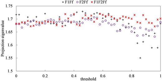 Projection eigenvalues for different multiple objective functions under different thresholds of the peak flow.
