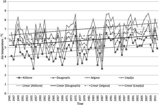 Annual mean air temperature variability of the time period 1945–2012 in Alūksne, Daugavpils, Jelgava and Liepāja MMS.