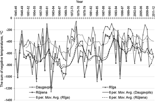 Change in the sums of negative air temperatures over the time period 1945–2012 at Daugavpils, Rūjiena and Rīga MMS.