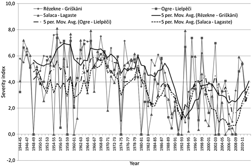 Winter severity index of the Rēzekne, the Salaca and the Ogre rivers for the time period 1945–2012.