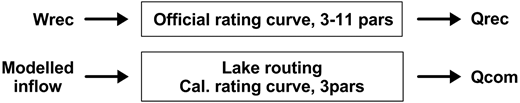 Principles for estimation of recorded (rec) and computed (com) lake outflow.