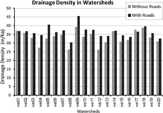 Comparison between drainage density before and after elimination of roads from the topography of the watersheds. Drainage density values are illustrated in black for watersheds with roads and in grey for watersheds after roads were removed. Watersheds are sorted ascending by the area from 1 to 20.