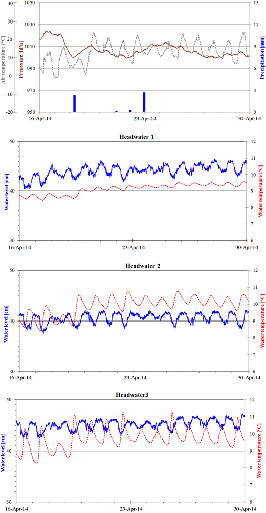 Fluctuations in water level in headwaters and temperature and the accompanying meteorological conditions in spring 2014.