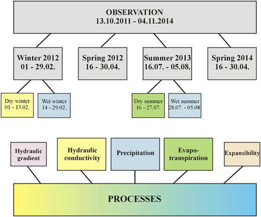 Flowchart of observational data on the background of the processes determining fluctuations in water level.