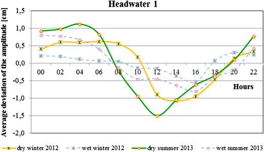 Average daily deviation of the amplitude for subperiods: 1-dry winter 2012, 2-wet winter 2012, 3-dry summer 2013, 4-wet summer 2013 for example headwater No.1.