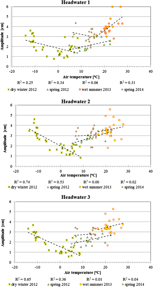 Correlation coefficients of daily water level amplitudes in the headwaters and air temperature during the research periods: 1-winter 2012, 2-spring 2012, 3-summer 2013, 4-spring 2014.