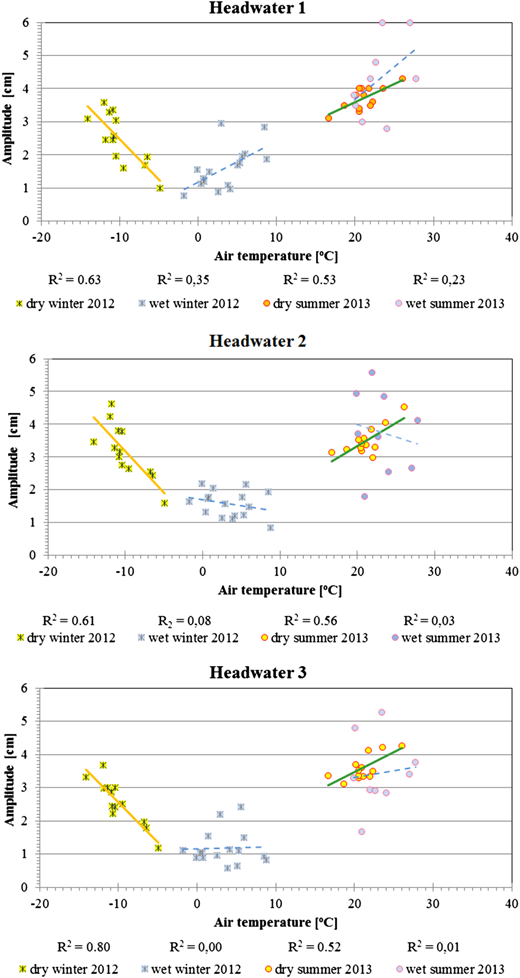 Correlation coefficients of daily water level amplitudes in the headwaters and air temperature during the research subperiods: 1-dry winter 2012, 2-wet winter 2012, 3-dry summer 2013, 4-wet summer 2013.